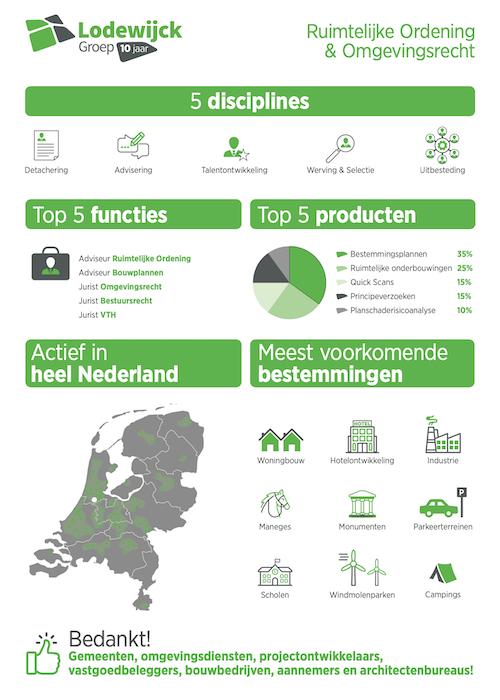 Lodewijck Groep _ 10 jaar Infographic